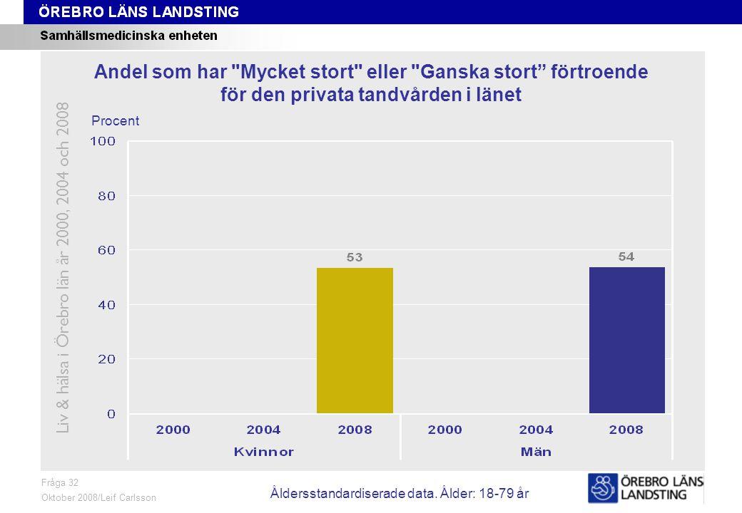 Fråga 32, ålder och kön Fråga 32 Oktober 2008/Leif Carlsson Procent Andel som har