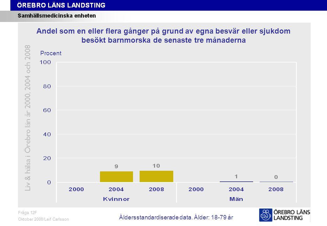 Fråga 12G, ålder och kön Fråga 12G Oktober 2008/Leif Carlsson Procent Andel som en eller flera gånger på grund av egna besvär eller sjukdom besökt tandläkare vid Folktandvården de senaste tre månaderna Liv & hälsa i Örebro län år 2000, 2004 och 2008 Åldersstandardiserade data.