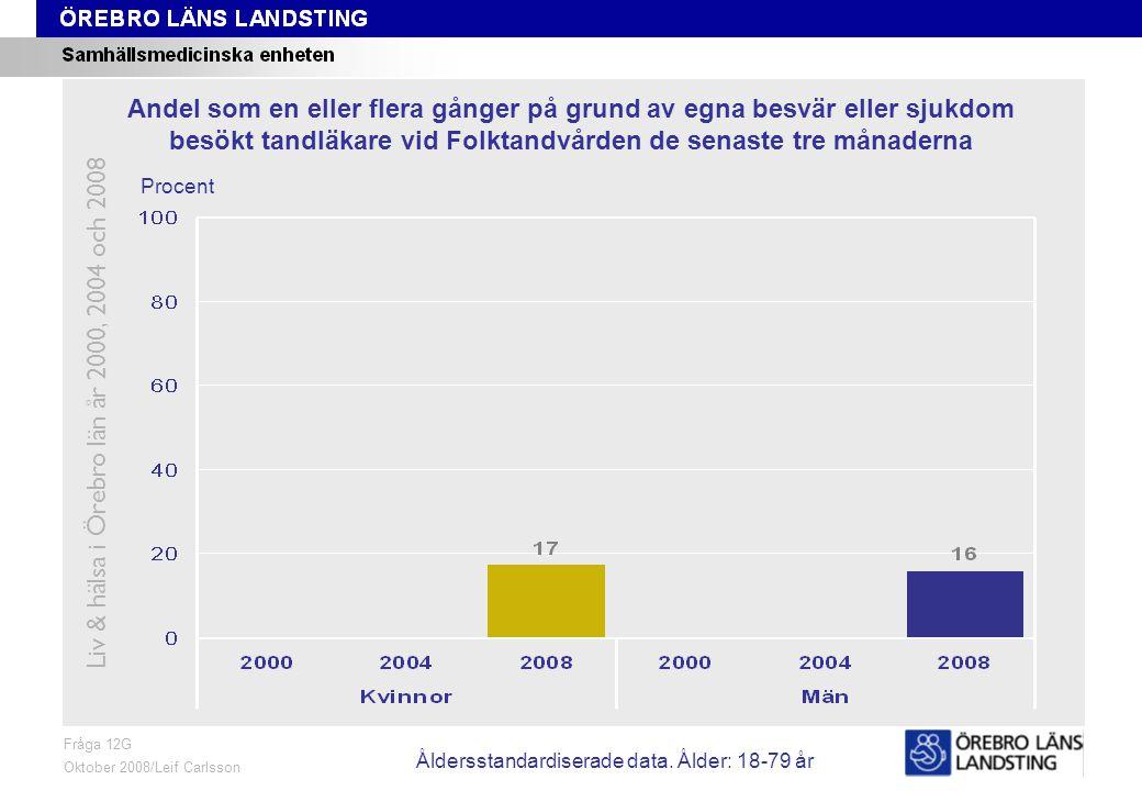 Fråga 12H, ålder och kön Fråga 12H Oktober 2008/Leif Carlsson Procent Andel som en eller flera gånger på grund av egna besvär eller sjukdom besökt privattandläkare de senaste tre månaderna Liv & hälsa i Örebro län år 2000, 2004 och 2008 Åldersstandardiserade data.