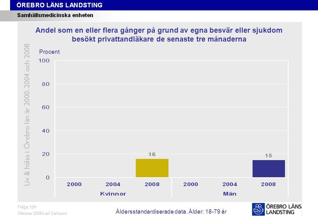 Fråga 16A, ålder och kön Fråga 16A Oktober 2008/Leif Carlsson Procent Andel som någon gång de tre senaste månaderna tvingats avstå från sjukvårdsbesök av ekonomiska skäl Liv & hälsa i Örebro län år 2000, 2004 och 2008 Åldersstandardiserade data.