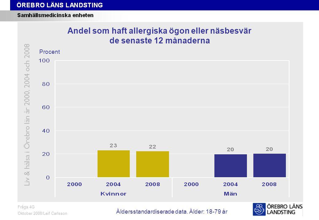 Fråga 4G, ålder och kön Fråga 4G Oktober 2008/Leif Carlsson Procent Andel som haft allergiska ögon eller näsbesvär de senaste 12 månaderna Liv & hälsa i Örebro län år 2000, 2004 och 2008 Åldersstandardiserade data.