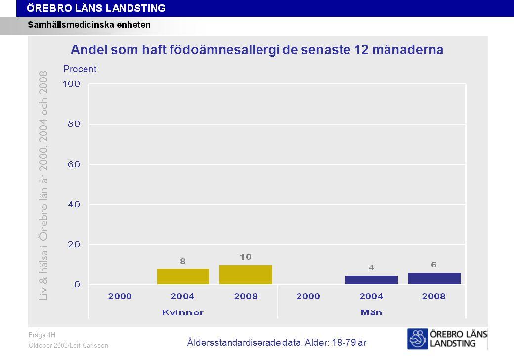 Fråga 4H, ålder och kön Fråga 4H Oktober 2008/Leif Carlsson Procent Andel som haft födoämnesallergi de senaste 12 månaderna Liv & hälsa i Örebro län år 2000, 2004 och 2008 Åldersstandardiserade data.