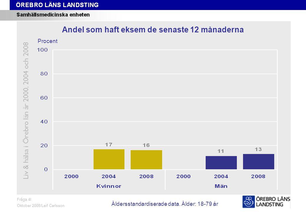 Fråga 4I, ålder och kön Fråga 4I Oktober 2008/Leif Carlsson Procent Andel som haft eksem de senaste 12 månaderna Liv & hälsa i Örebro län år 2000, 2004 och 2008 Åldersstandardiserade data.