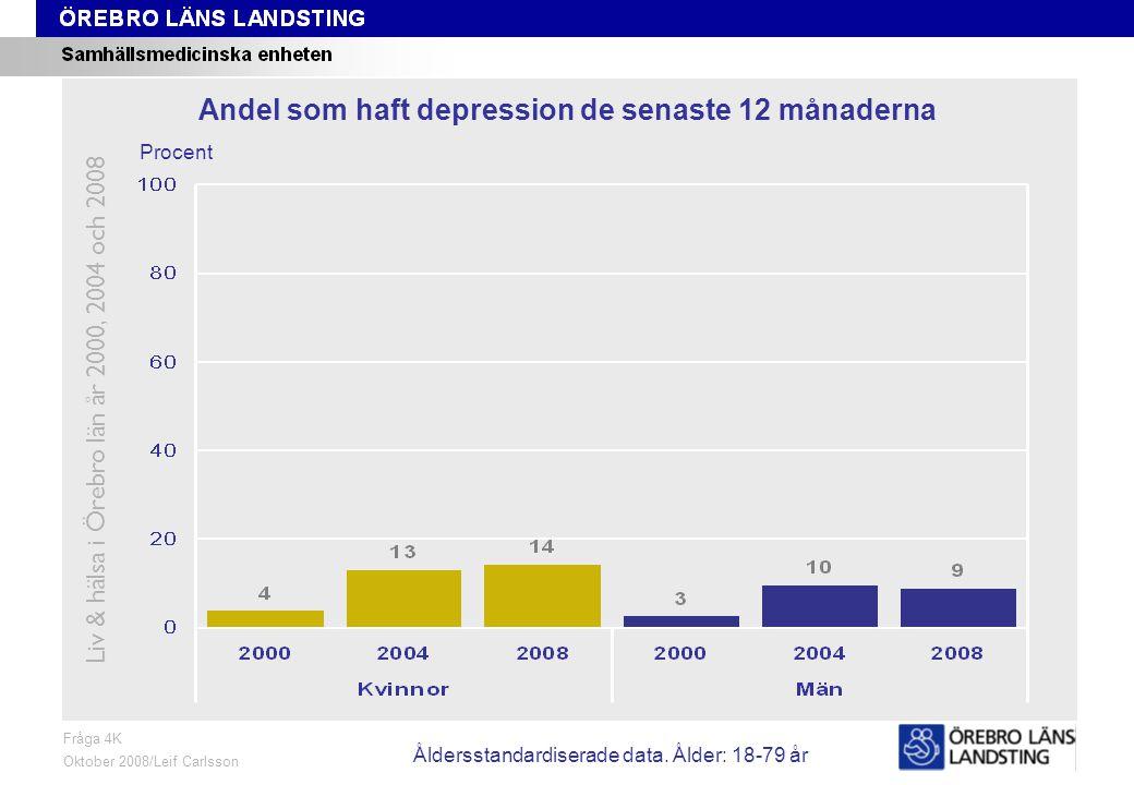 Fråga 4K, ålder och kön Fråga 4K Oktober 2008/Leif Carlsson Procent Andel som haft depression de senaste 12 månaderna Liv & hälsa i Örebro län år 2000, 2004 och 2008 Åldersstandardiserade data.