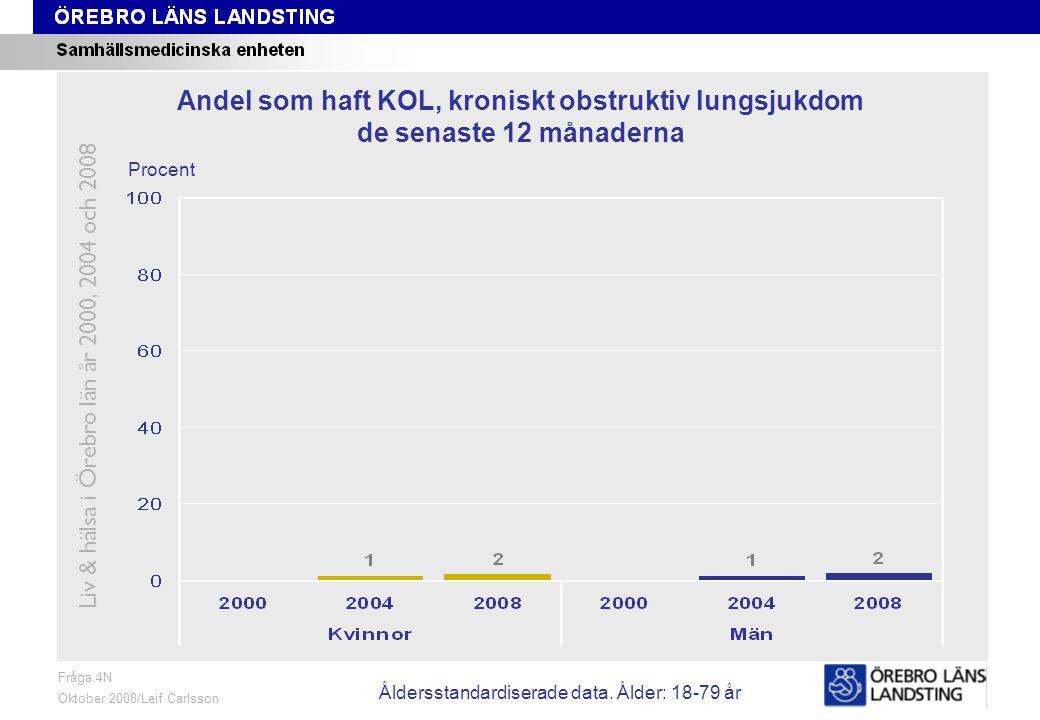 Fråga 4N, ålder och kön Fråga 4N Oktober 2008/Leif Carlsson Procent Andel som haft KOL, kroniskt obstruktiv lungsjukdom de senaste 12 månaderna Liv & hälsa i Örebro län år 2000, 2004 och 2008 Åldersstandardiserade data.
