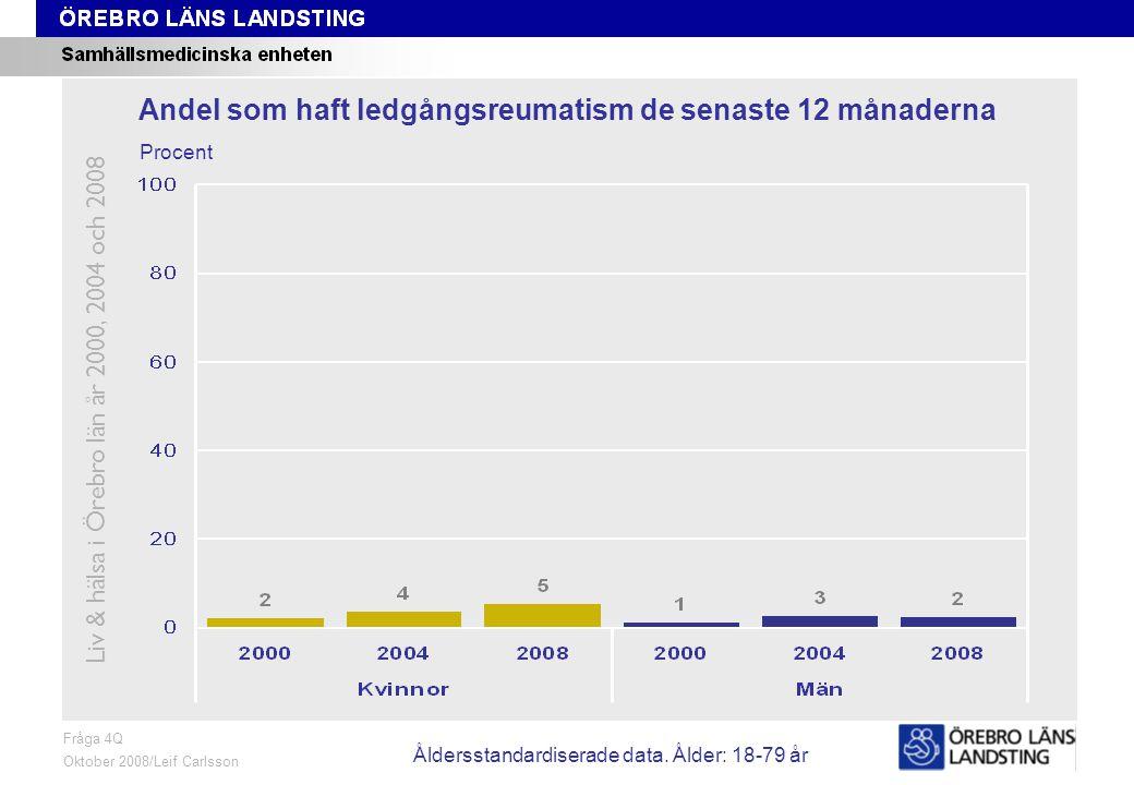 Fråga 4Q, ålder och kön Fråga 4Q Oktober 2008/Leif Carlsson Procent Andel som haft ledgångsreumatism de senaste 12 månaderna Liv & hälsa i Örebro län år 2000, 2004 och 2008 Åldersstandardiserade data.