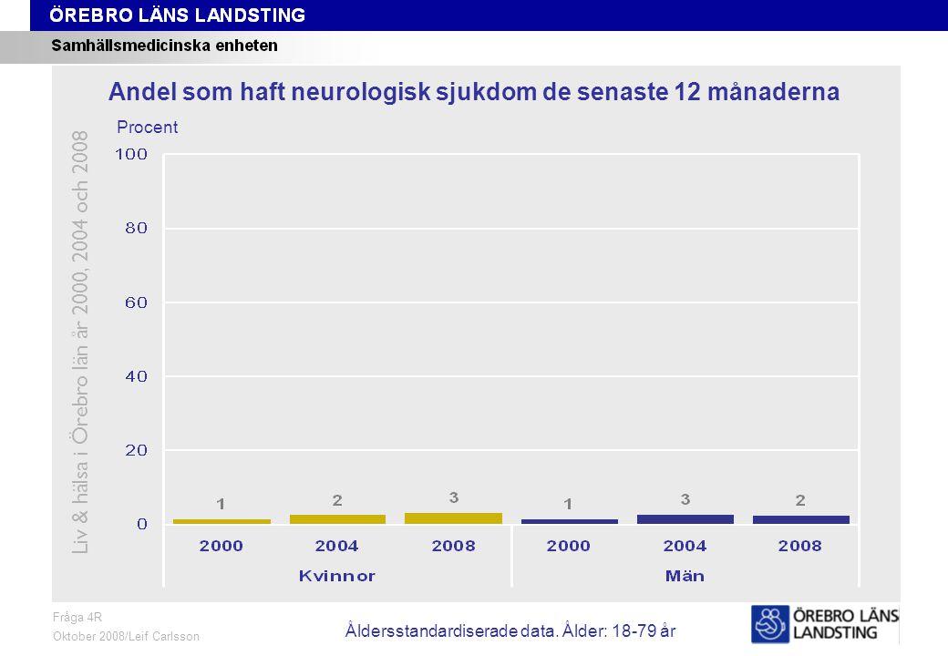 Fråga 4R, ålder och kön Fråga 4R Oktober 2008/Leif Carlsson Procent Andel som haft neurologisk sjukdom de senaste 12 månaderna Liv & hälsa i Örebro län år 2000, 2004 och 2008 Åldersstandardiserade data.