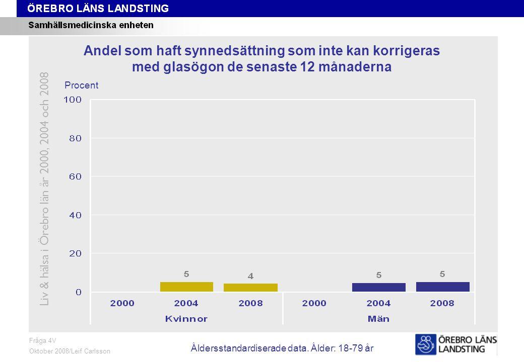 Fråga 4V, ålder och kön Fråga 4V Oktober 2008/Leif Carlsson Procent Andel som haft synnedsättning som inte kan korrigeras med glasögon de senaste 12 månaderna Liv & hälsa i Örebro län år 2000, 2004 och 2008 Åldersstandardiserade data.