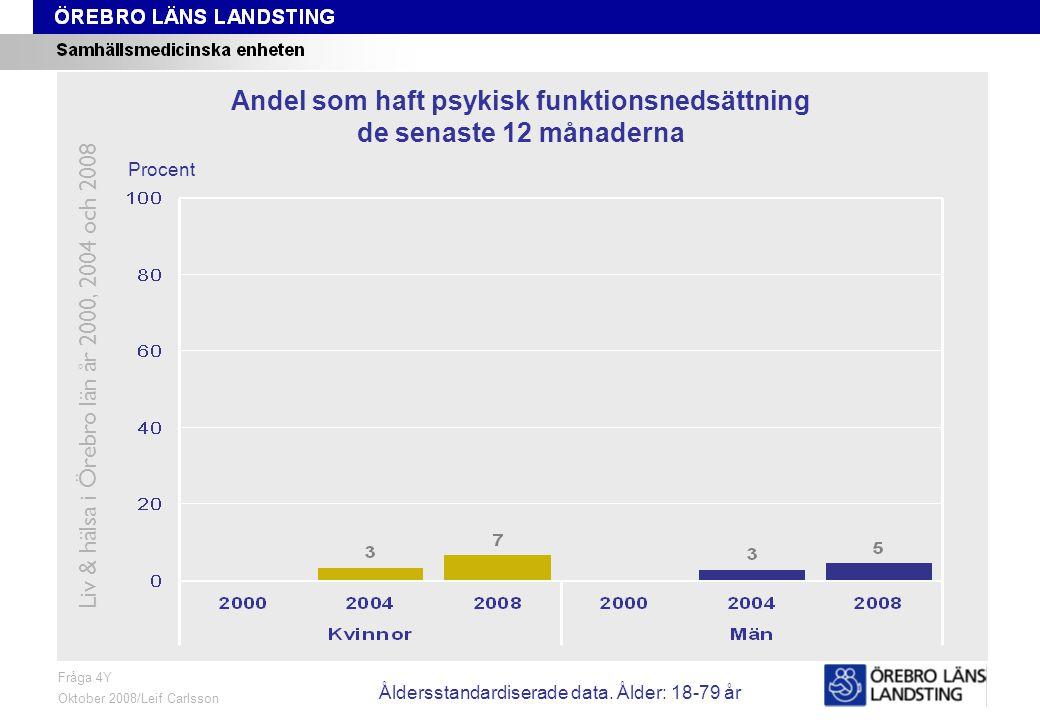 Fråga 4Y, ålder och kön Fråga 4Y Oktober 2008/Leif Carlsson Procent Andel som haft psykisk funktionsnedsättning de senaste 12 månaderna Liv & hälsa i Örebro län år 2000, 2004 och 2008 Åldersstandardiserade data.