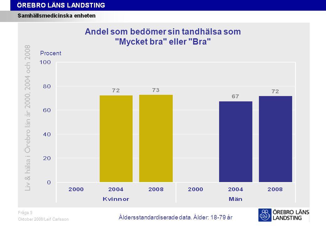 Fråga 5, ålder och kön Fråga 5 Oktober 2008/Leif Carlsson Procent Andel som bedömer sin tandhälsa som Mycket bra eller Bra Liv & hälsa i Örebro län år 2000, 2004 och 2008 Åldersstandardiserade data.