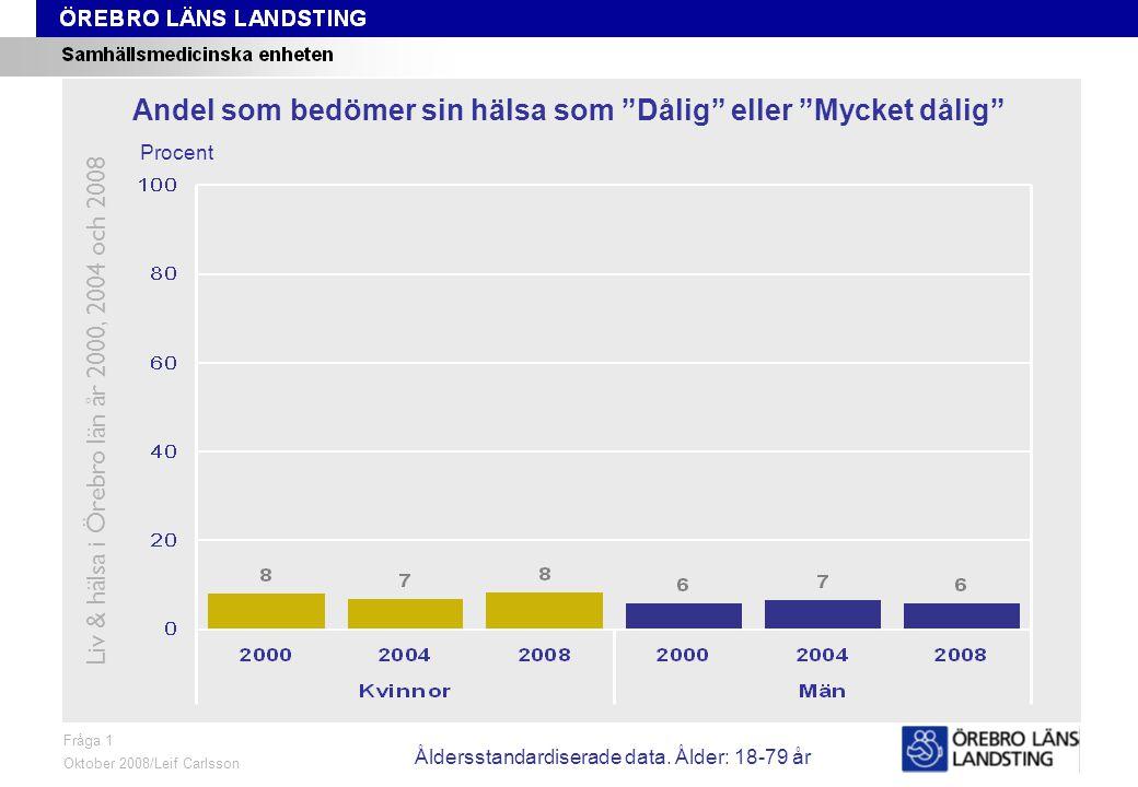 Fråga 1, ålder och kön Fråga 1 Oktober 2008/Leif Carlsson Procent Andel som bedömer sin hälsa som Dålig eller Mycket dålig Liv & hälsa i Örebro län år 2000, 2004 och 2008 Åldersstandardiserade data.