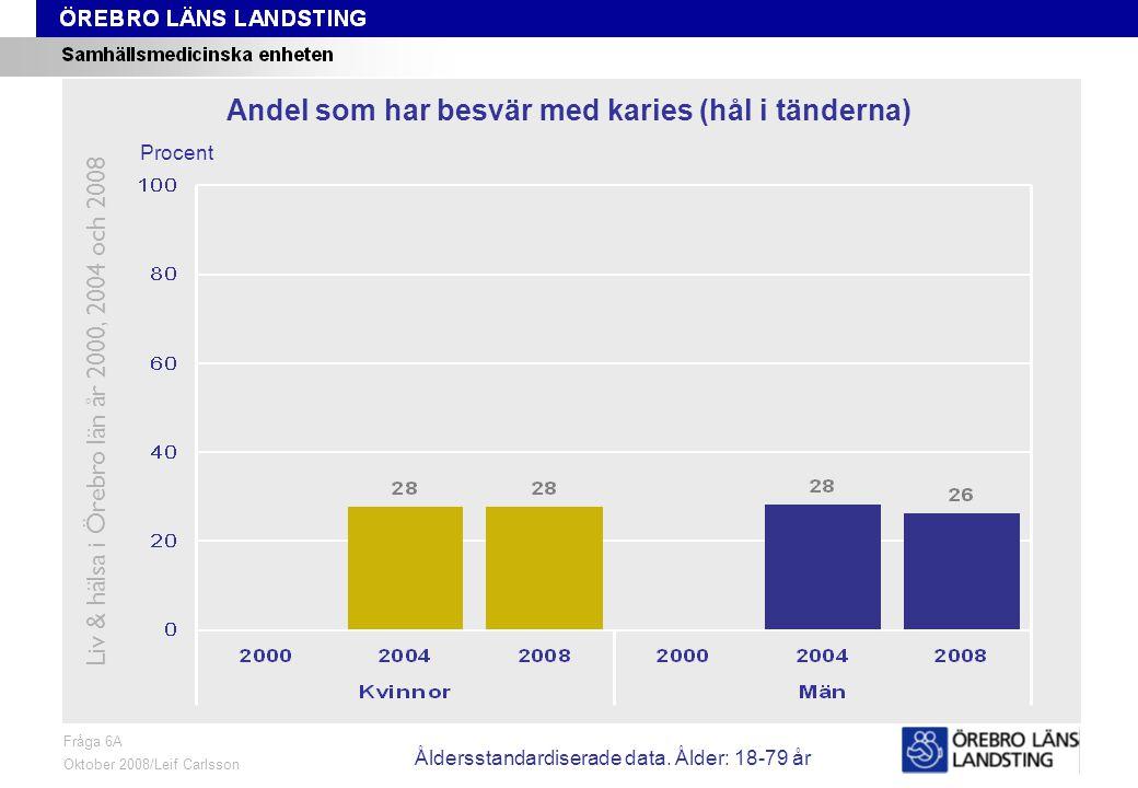 Fråga 6A, ålder och kön Fråga 6A Oktober 2008/Leif Carlsson Procent Andel som har besvär med karies (hål i tänderna) Liv & hälsa i Örebro län år 2000, 2004 och 2008 Åldersstandardiserade data.