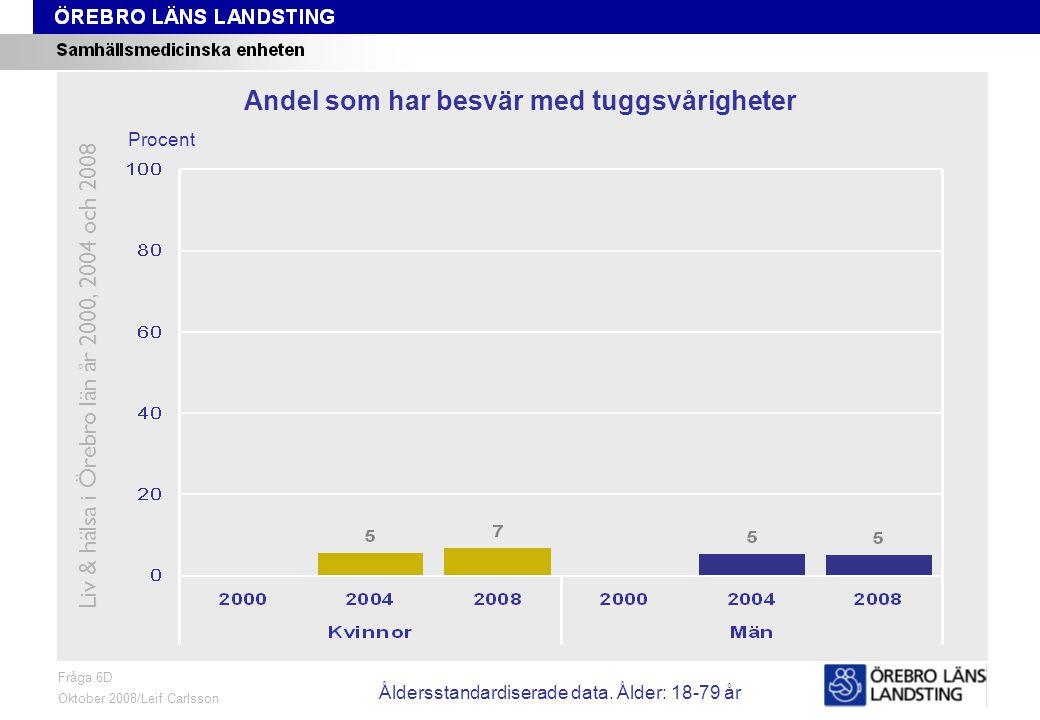 Fråga 6D, ålder och kön Fråga 6D Oktober 2008/Leif Carlsson Procent Andel som har besvär med tuggsvårigheter Liv & hälsa i Örebro län år 2000, 2004 och 2008 Åldersstandardiserade data.