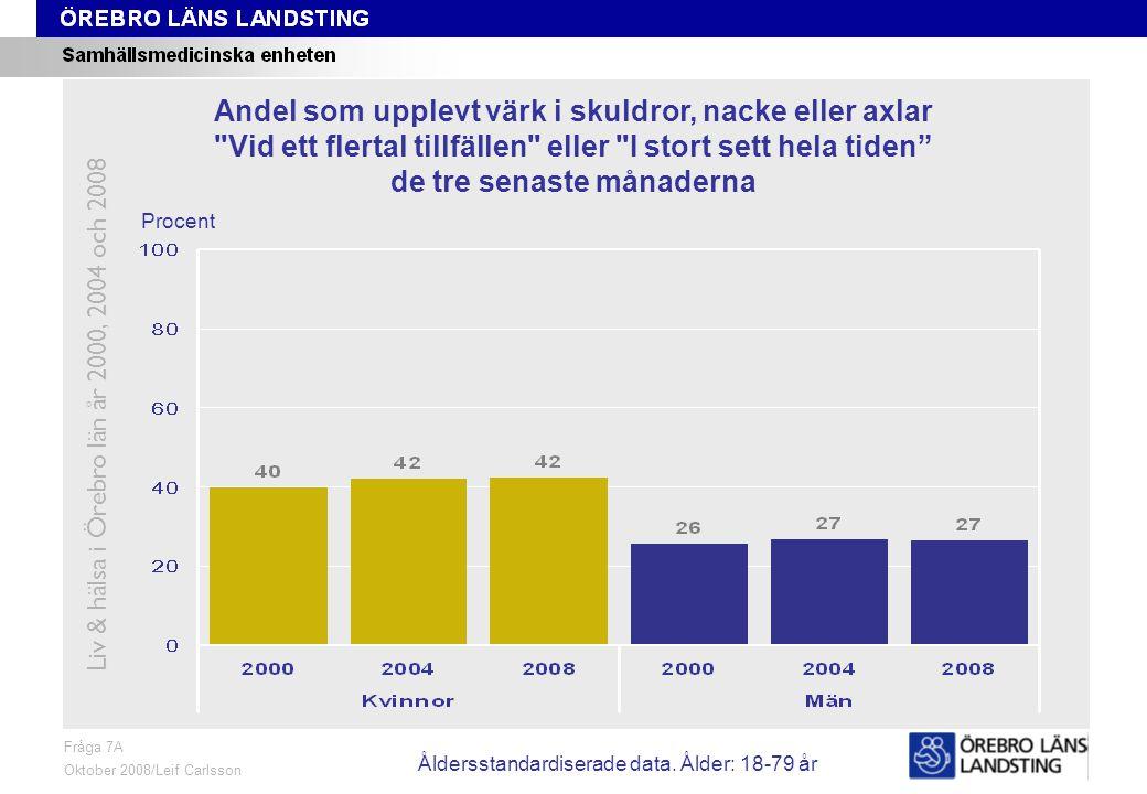 Fråga 7A, ålder och kön Fråga 7A Oktober 2008/Leif Carlsson Procent Andel som upplevt värk i skuldror, nacke eller axlar Vid ett flertal tillfällen eller I stort sett hela tiden de tre senaste månaderna Liv & hälsa i Örebro län år 2000, 2004 och 2008 Åldersstandardiserade data.
