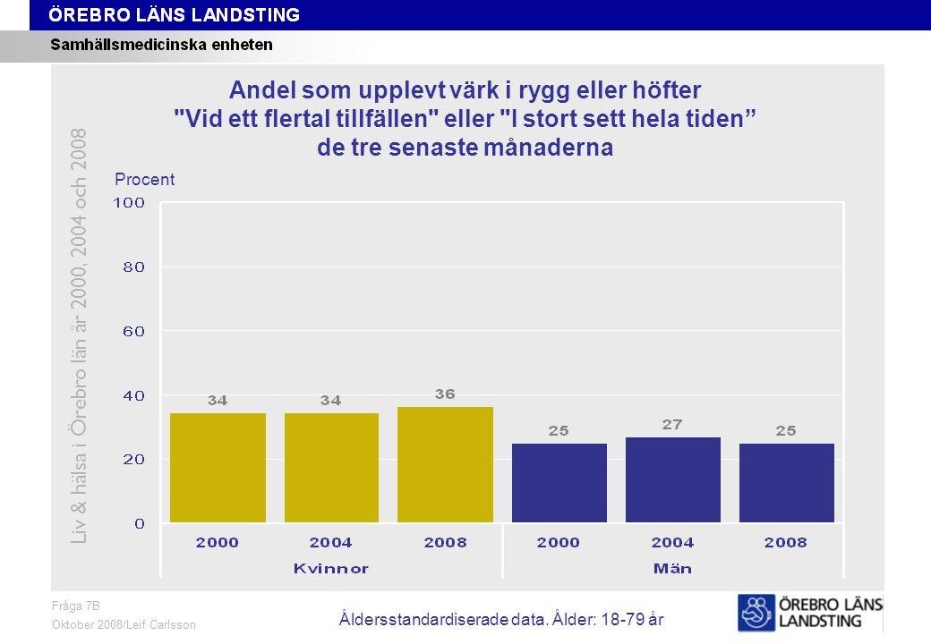 Fråga 7B, ålder och kön Fråga 7B Oktober 2008/Leif Carlsson Procent Andel som upplevt värk i rygg eller höfter Vid ett flertal tillfällen eller I stort sett hela tiden de tre senaste månaderna Liv & hälsa i Örebro län år 2000, 2004 och 2008 Åldersstandardiserade data.