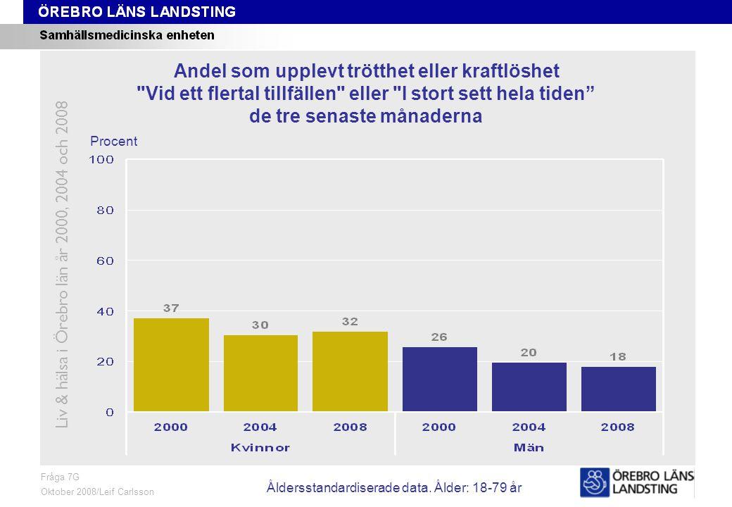Fråga 7G, ålder och kön Fråga 7G Oktober 2008/Leif Carlsson Procent Andel som upplevt trötthet eller kraftlöshet Vid ett flertal tillfällen eller I stort sett hela tiden de tre senaste månaderna Liv & hälsa i Örebro län år 2000, 2004 och 2008 Åldersstandardiserade data.