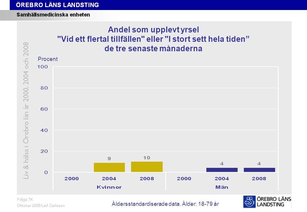 Fråga 7K, ålder och kön Fråga 7K Oktober 2008/Leif Carlsson Procent Andel som upplevt yrsel Vid ett flertal tillfällen eller I stort sett hela tiden de tre senaste månaderna Liv & hälsa i Örebro län år 2000, 2004 och 2008 Åldersstandardiserade data.