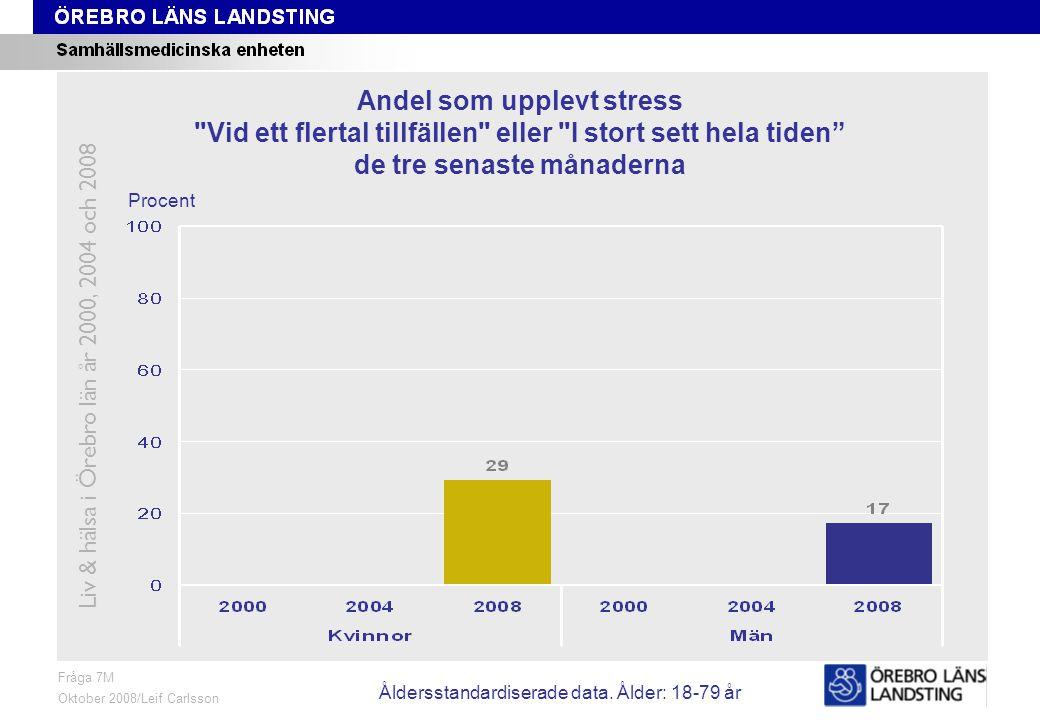 Fråga 7M, ålder och kön Fråga 7M Oktober 2008/Leif Carlsson Procent Andel som upplevt stress Vid ett flertal tillfällen eller I stort sett hela tiden de tre senaste månaderna Liv & hälsa i Örebro län år 2000, 2004 och 2008 Åldersstandardiserade data.