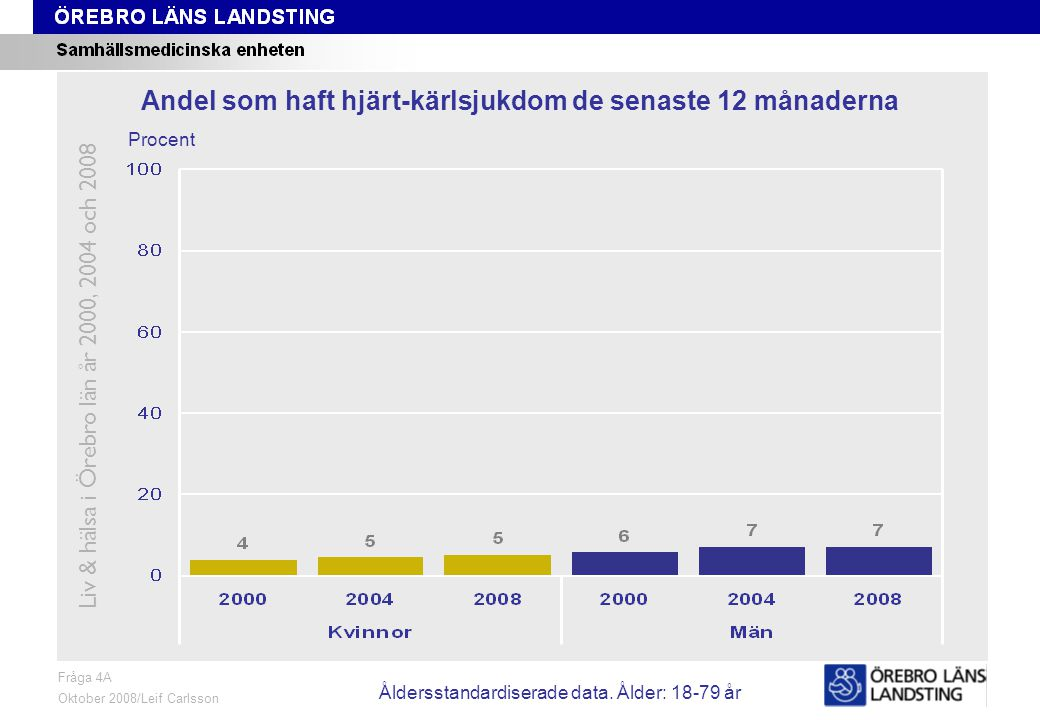 Fråga 4A, ålder och kön Fråga 4A Oktober 2008/Leif Carlsson Procent Andel som haft hjärt-kärlsjukdom de senaste 12 månaderna Liv & hälsa i Örebro län år 2000, 2004 och 2008 Åldersstandardiserade data.