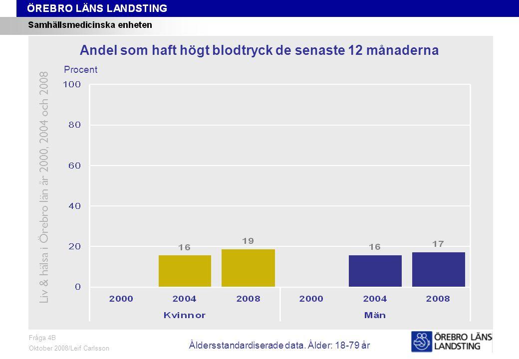 Fråga 4B, ålder och kön Fråga 4B Oktober 2008/Leif Carlsson Procent Andel som haft högt blodtryck de senaste 12 månaderna Liv & hälsa i Örebro län år 2000, 2004 och 2008 Åldersstandardiserade data.