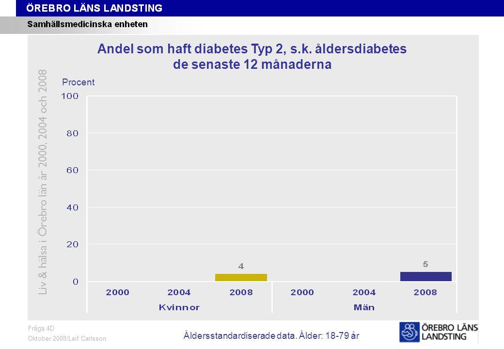 Fråga 4D, ålder och kön Fråga 4D Oktober 2008/Leif Carlsson Procent Andel som haft diabetes Typ 2, s.k.