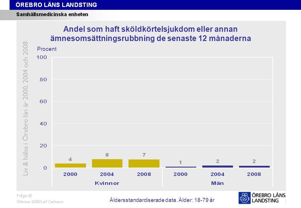 Fråga 4E, ålder och kön Fråga 4E Oktober 2008/Leif Carlsson Procent Andel som haft sköldkörtelsjukdom eller annan ämnesomsättningsrubbning de senaste 12 månaderna Liv & hälsa i Örebro län år 2000, 2004 och 2008 Åldersstandardiserade data.