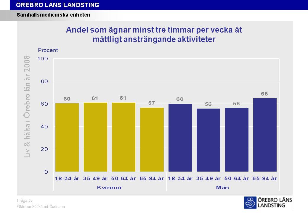 Fråga 36, ålder och kön Liv & hälsa i Örebro län år 2008 Fråga 36 Oktober 2008/Leif Carlsson Procent Andel som ägnar minst tre timmar per vecka åt måttligt ansträngande aktiviteter