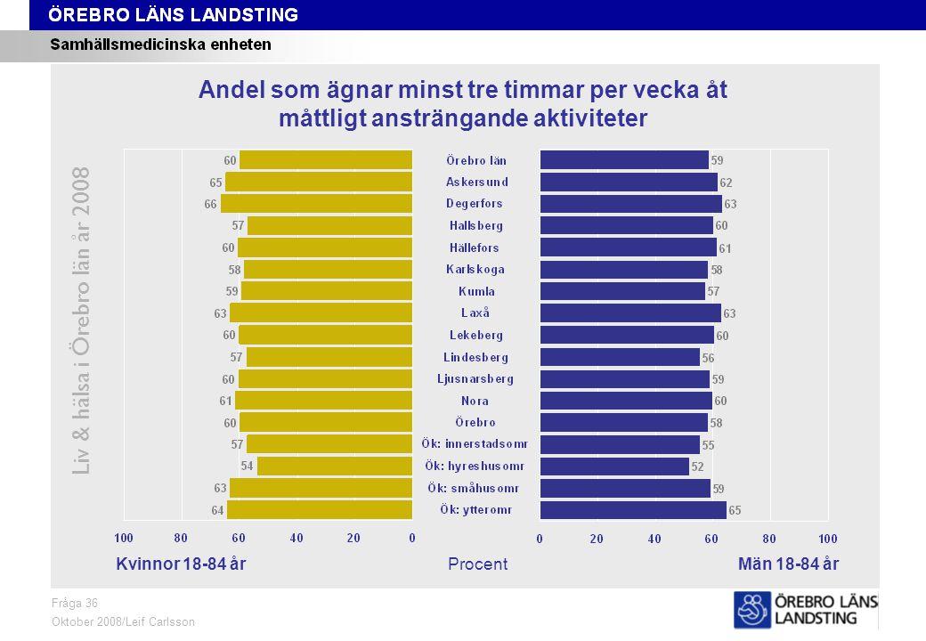 Fråga 36, kön och område Liv & hälsa i Örebro län år 2008 Fråga 36 Oktober 2008/Leif Carlsson ProcentKvinnor 18-84 årMän 18-84 år Andel som ägnar minst tre timmar per vecka åt måttligt ansträngande aktiviteter