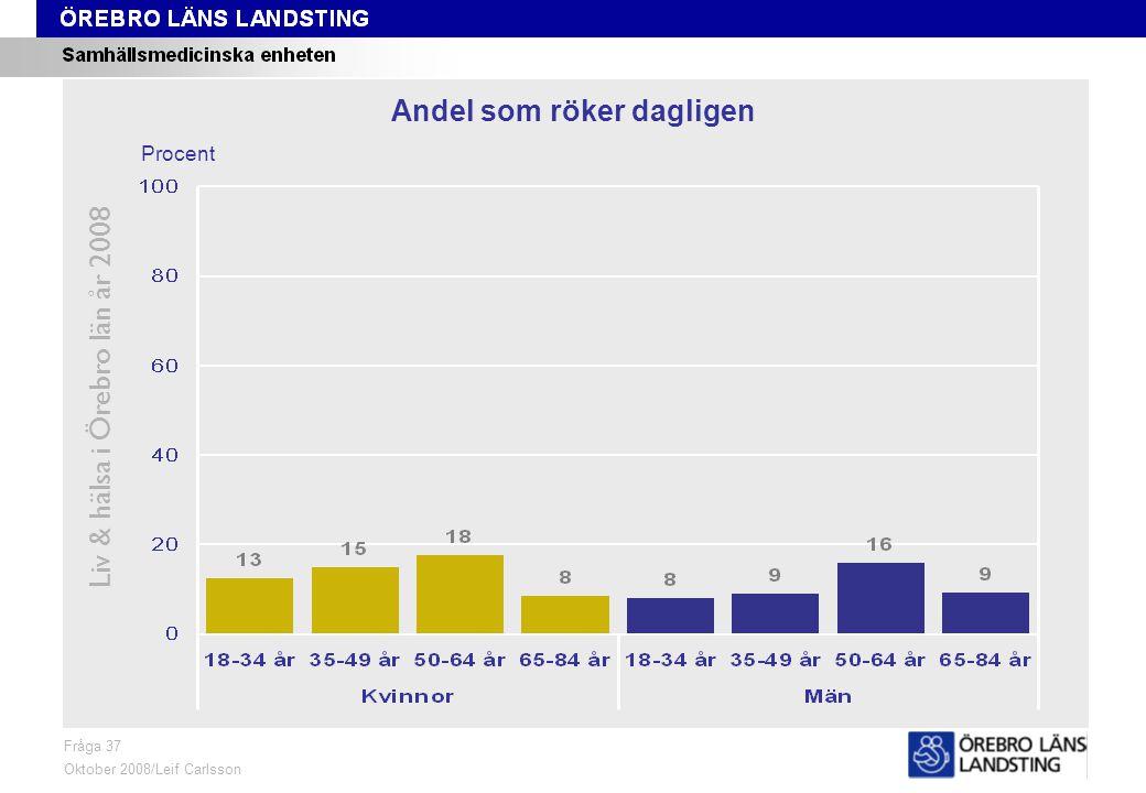 Fråga 37, ålder och kön Liv & hälsa i Örebro län år 2008 Fråga 37 Oktober 2008/Leif Carlsson Procent Andel som röker dagligen