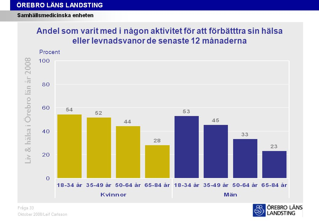 Fråga 33, kön och område Liv & hälsa i Örebro län år 2008 Fråga 33 Oktober 2008/Leif Carlsson ProcentKvinnor 18-84 årMän 18-84 år Andel som varit med i någon aktivitet för att förbätttra sin hälsa eller levnadsvanor de senaste 12 månaderna