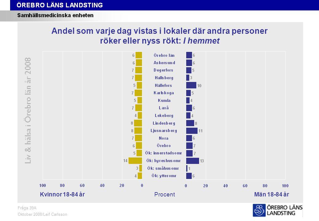 Fråga 39A, kön och område Liv & hälsa i Örebro län år 2008 Fråga 39A Oktober 2008/Leif Carlsson ProcentKvinnor 18-84 årMän 18-84 år Andel som varje dag vistas i lokaler där andra personer röker eller nyss rökt: I hemmet