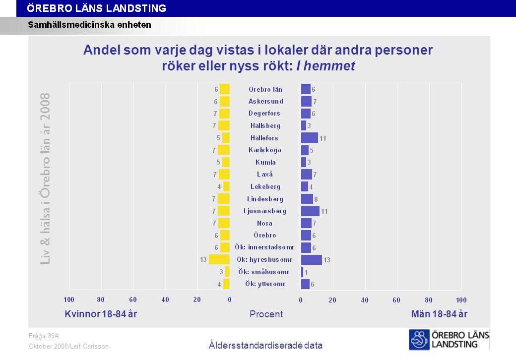 Fråga 39A, kön och område, åldersstandardiserade data Liv & hälsa i Örebro län år 2008 Fråga 39A Oktober 2008/Leif Carlsson Åldersstandardiserade data ProcentKvinnor 18-84 årMän 18-84 år Andel som varje dag vistas i lokaler där andra personer röker eller nyss rökt: I hemmet