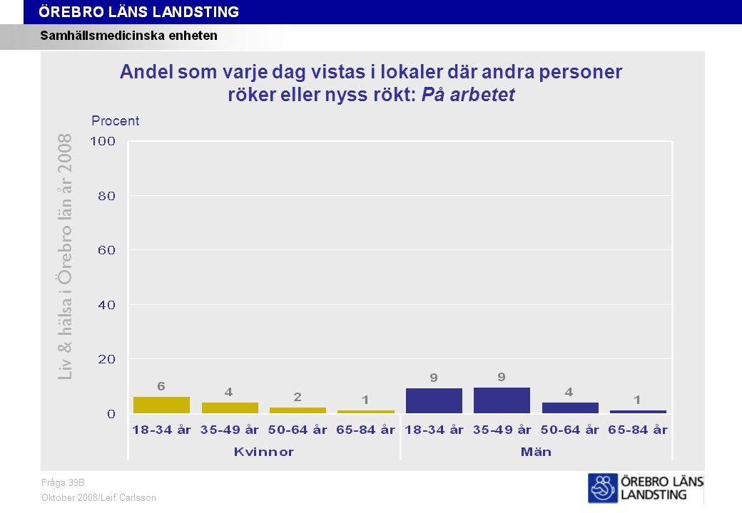 Fråga 39B, ålder och kön Liv & hälsa i Örebro län år 2008 Fråga 39B Oktober 2008/Leif Carlsson Procent Andel som varje dag vistas i lokaler där andra personer röker eller nyss rökt: På arbetet