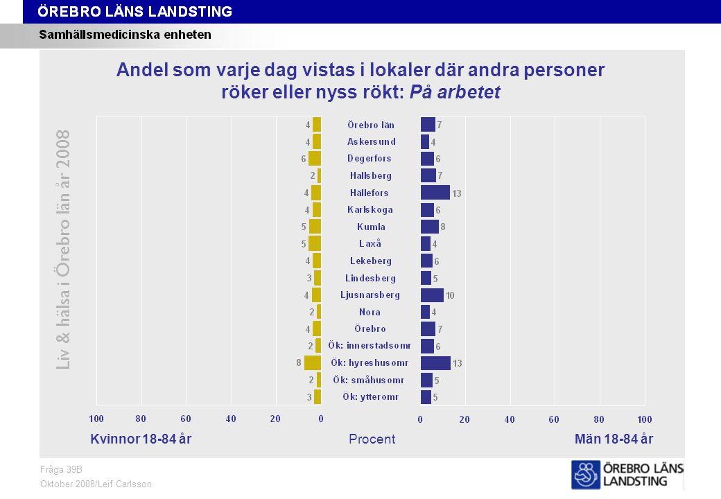 Fråga 39B, kön och område Liv & hälsa i Örebro län år 2008 Fråga 39B Oktober 2008/Leif Carlsson ProcentKvinnor 18-84 årMän 18-84 år Andel som varje dag vistas i lokaler där andra personer röker eller nyss rökt: På arbetet