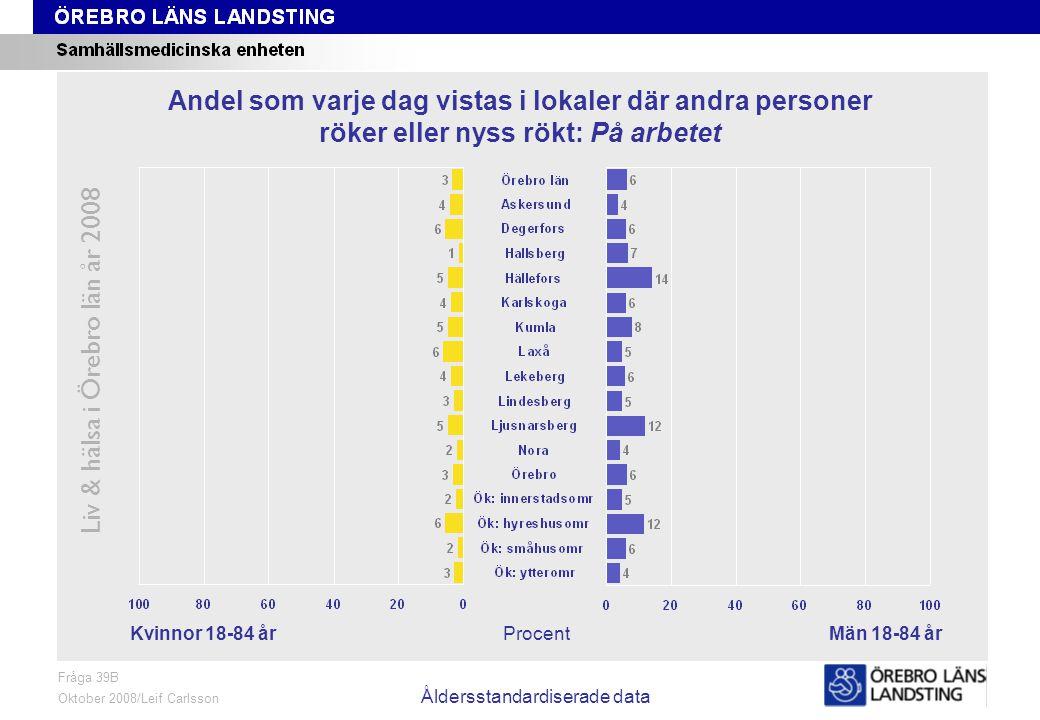 Fråga 39B, kön och område, åldersstandardiserade data Liv & hälsa i Örebro län år 2008 Fråga 39B Oktober 2008/Leif Carlsson Åldersstandardiserade data ProcentKvinnor 18-84 årMän 18-84 år Andel som varje dag vistas i lokaler där andra personer röker eller nyss rökt: På arbetet