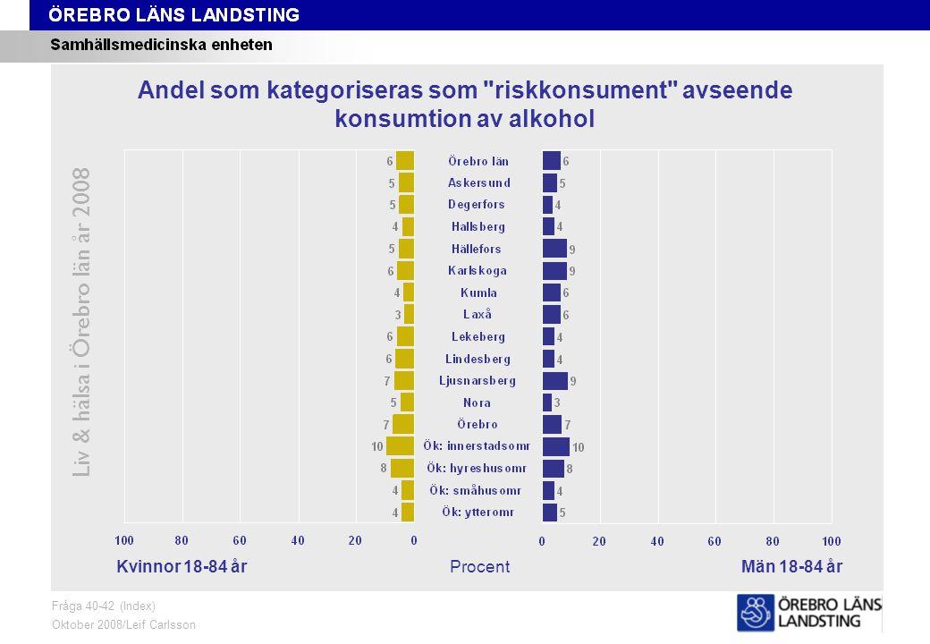 Fråga 40-42, kön och område Liv & hälsa i Örebro län år 2008 Fråga 40-42 (Index) Oktober 2008/Leif Carlsson ProcentKvinnor 18-84 årMän 18-84 år Andel som kategoriseras som riskkonsument avseende konsumtion av alkohol