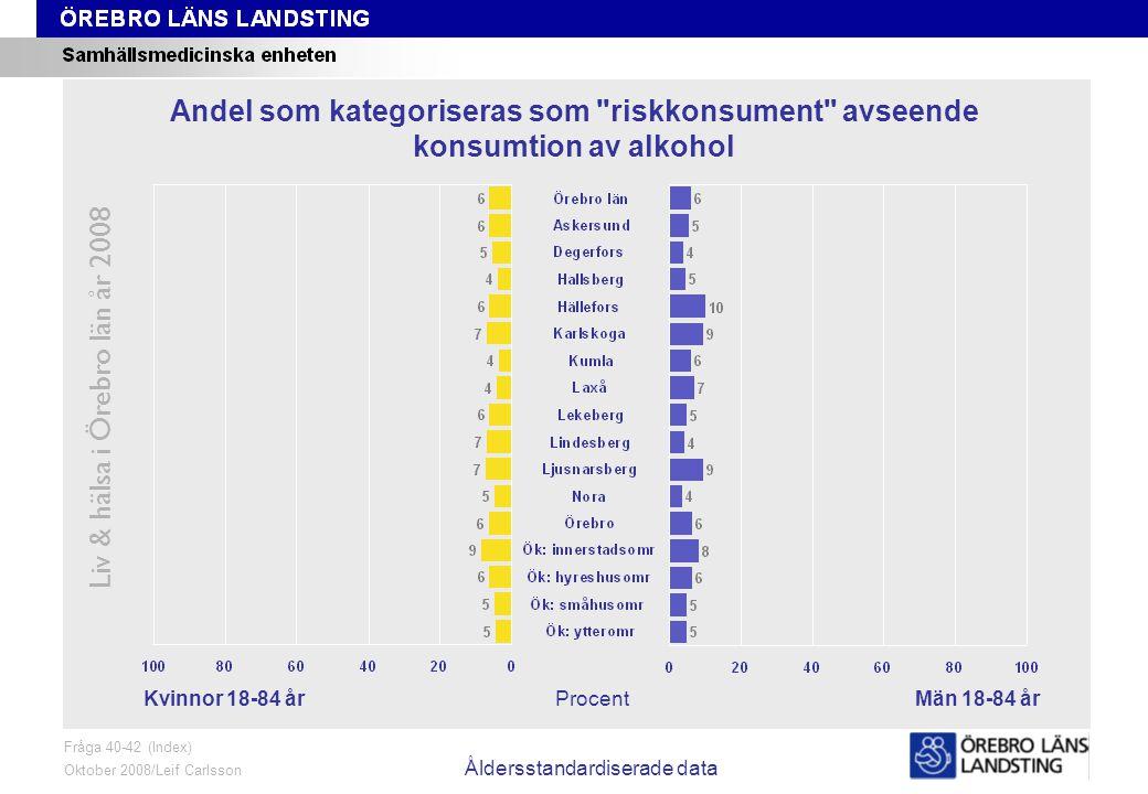 Fråga 40-42, kön och område, åldersstandardiserade data Liv & hälsa i Örebro län år 2008 Fråga 40-42 (Index) Oktober 2008/Leif Carlsson Åldersstandardiserade data ProcentKvinnor 18-84 årMän 18-84 år Andel som kategoriseras som riskkonsument avseende konsumtion av alkohol