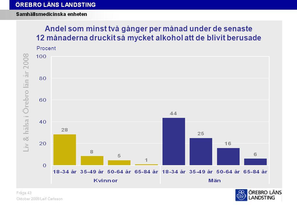 Fråga 43, ålder och kön Liv & hälsa i Örebro län år 2008 Fråga 43 Oktober 2008/Leif Carlsson Procent Andel som minst två gånger per månad under de senaste 12 månaderna druckit så mycket alkohol att de blivit berusade