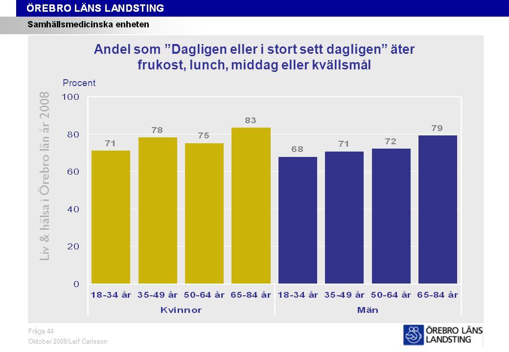 Fråga 44, ålder och kön Liv & hälsa i Örebro län år 2008 Fråga 44 Oktober 2008/Leif Carlsson Procent Andel som Dagligen eller i stort sett dagligen äter frukost, lunch, middag eller kvällsmål