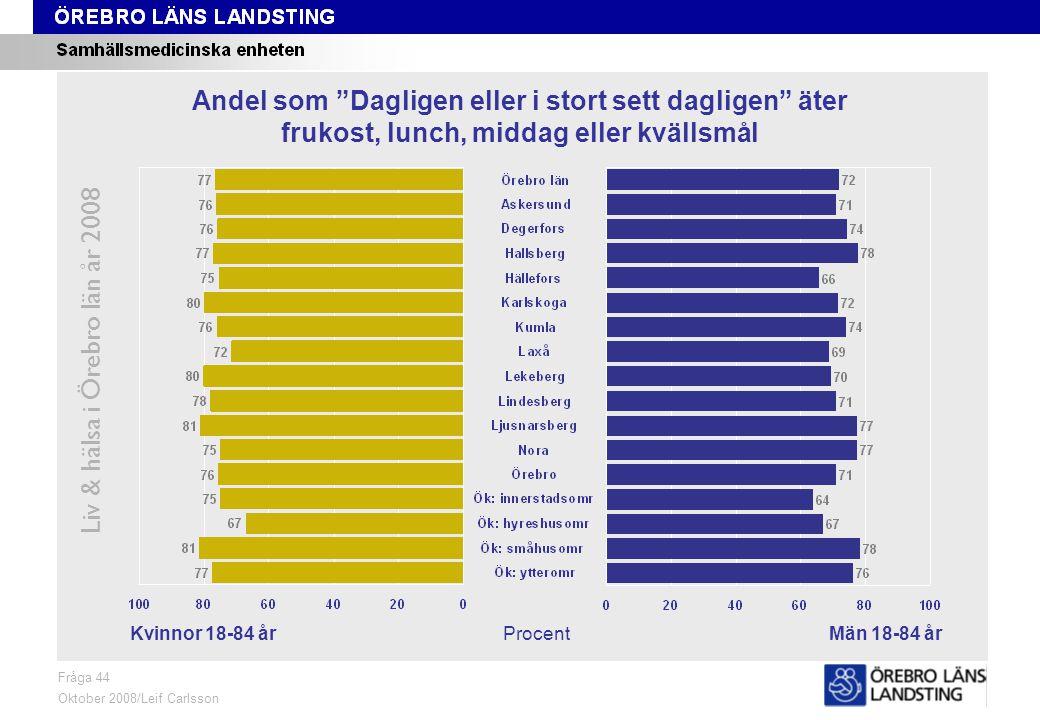 Fråga 44, kön och område Liv & hälsa i Örebro län år 2008 Fråga 44 Oktober 2008/Leif Carlsson ProcentKvinnor 18-84 årMän 18-84 år Andel som Dagligen eller i stort sett dagligen äter frukost, lunch, middag eller kvällsmål
