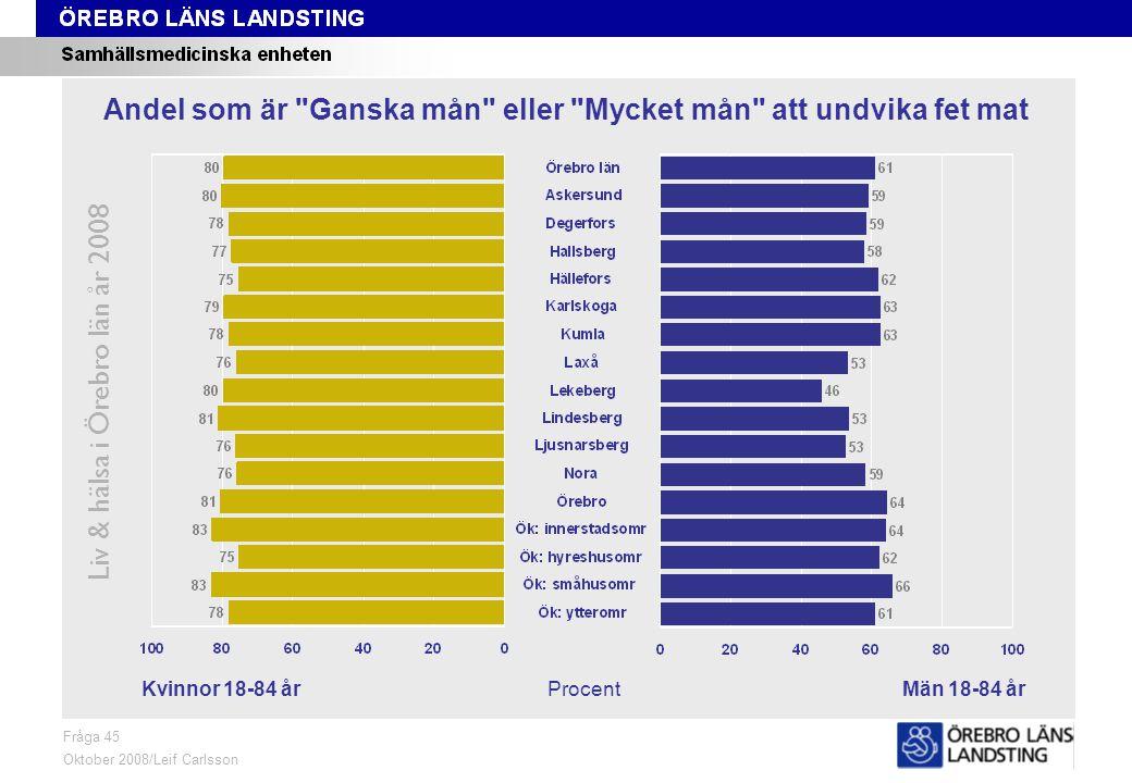 Fråga 45, kön och område Liv & hälsa i Örebro län år 2008 Fråga 45 Oktober 2008/Leif Carlsson ProcentKvinnor 18-84 årMän 18-84 år Andel som är Ganska mån eller Mycket mån att undvika fet mat