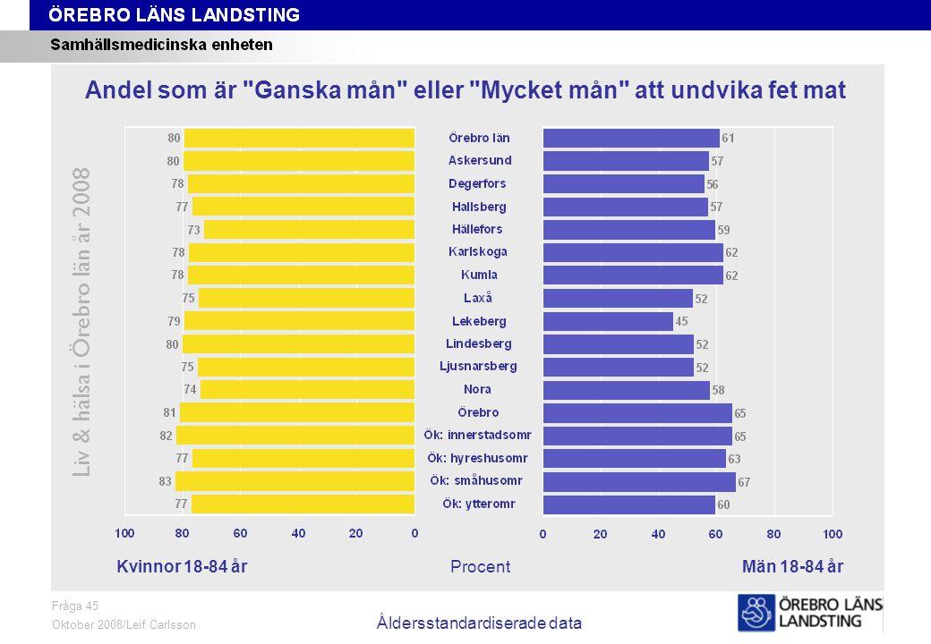 Fråga 45, kön och område, åldersstandardiserade data Liv & hälsa i Örebro län år 2008 Fråga 45 Oktober 2008/Leif Carlsson Åldersstandardiserade data ProcentKvinnor 18-84 årMän 18-84 år Andel som är Ganska mån eller Mycket mån att undvika fet mat