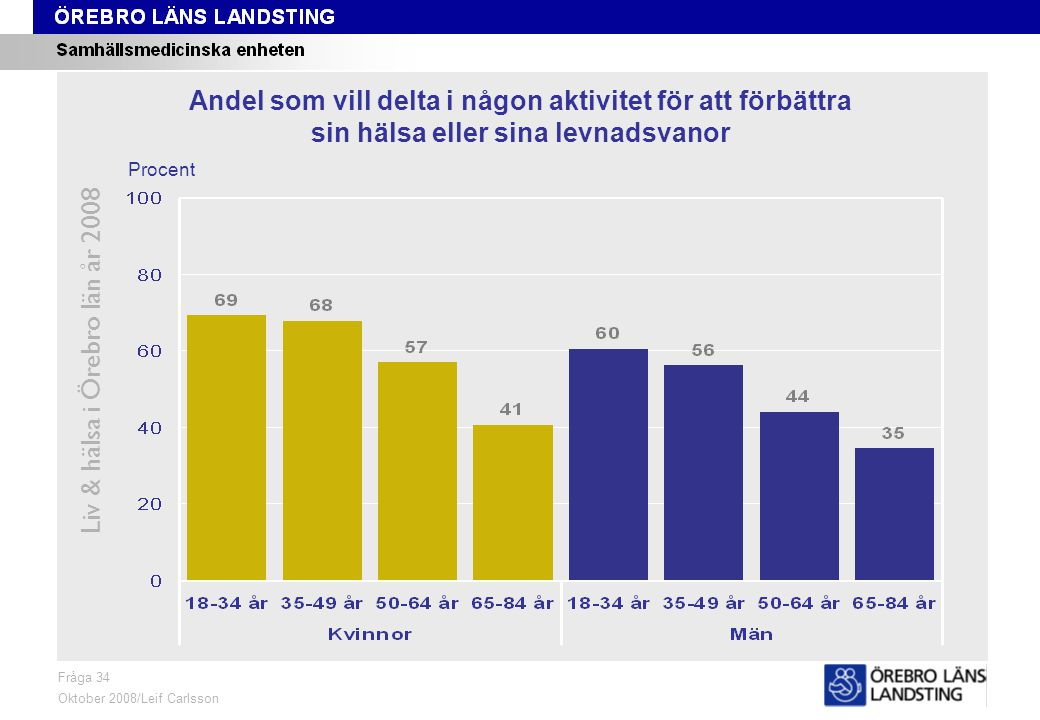 Fråga 36, kön och område, åldersstandardiserade data Liv & hälsa i Örebro län år 2008 Fråga 36 Oktober 2008/Leif Carlsson Åldersstandardiserade data ProcentKvinnor 18-84 årMän 18-84 år Andel som ägnar minst tre timmar per vecka åt måttligt ansträngande aktiviteter