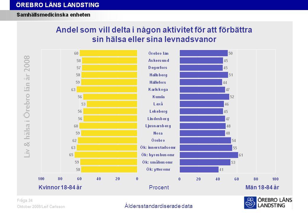 Fråga 37, kön och område Liv & hälsa i Örebro län år 2008 Fråga 37 Oktober 2008/Leif Carlsson ProcentKvinnor 18-84 årMän 18-84 år Andel som röker dagligen