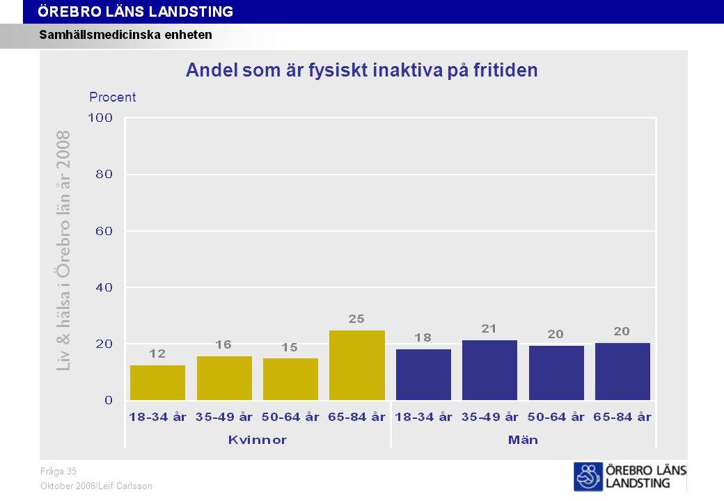 Fråga 37, kön och område, åldersstandardiserade data Liv & hälsa i Örebro län år 2008 Fråga 37 Oktober 2008/Leif Carlsson Åldersstandardiserade data ProcentKvinnor 18-84 årMän 18-84 år Andel som röker dagligen
