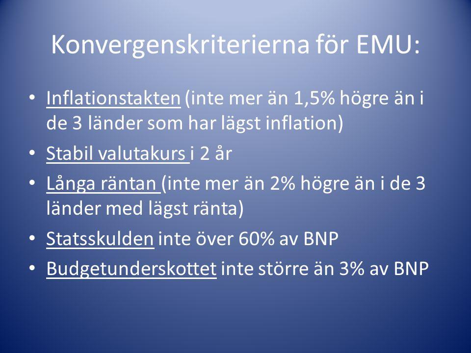 Konvergenskriterierna för EMU: Inflationstakten (inte mer än 1,5% högre än i de 3 länder som har lägst inflation) Stabil valutakurs i 2 år Långa räntan (inte mer än 2% högre än i de 3 länder med lägst ränta) Statsskulden inte över 60% av BNP Budgetunderskottet inte större än 3% av BNP