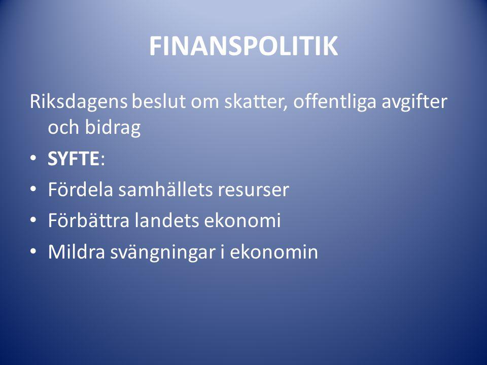 FINANSPOLITIK Riksdagens beslut om skatter, offentliga avgifter och bidrag SYFTE: Fördela samhällets resurser Förbättra landets ekonomi Mildra svängni
