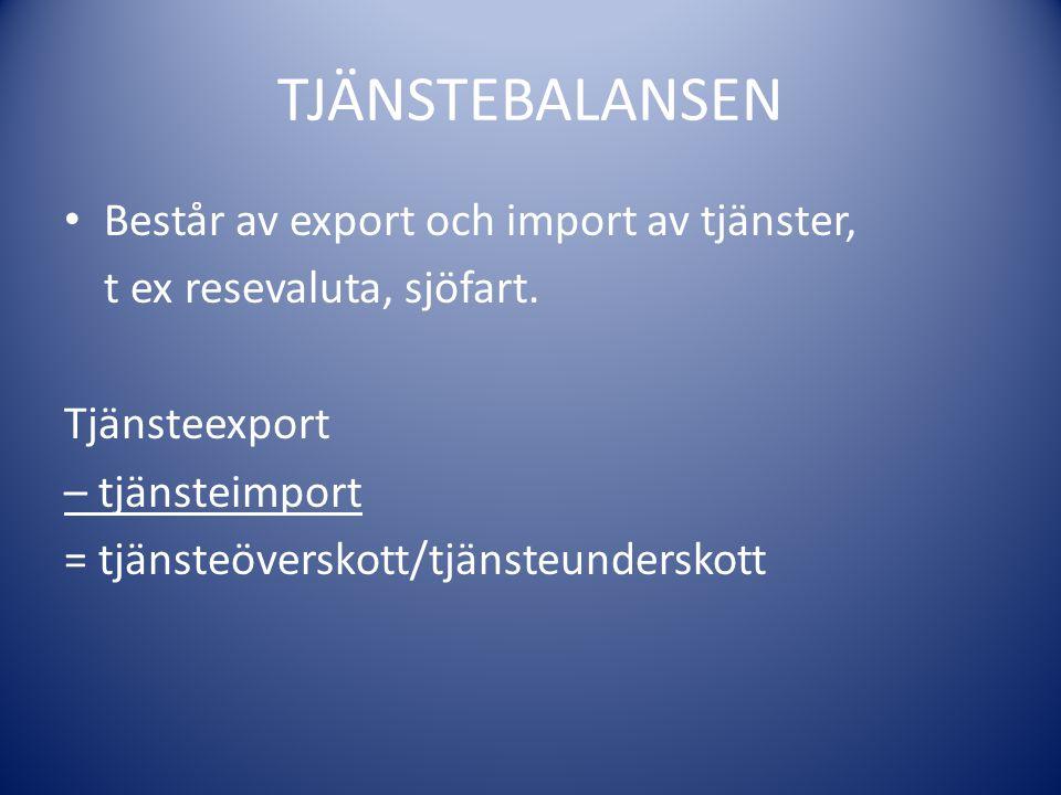 TJÄNSTEBALANSEN Består av export och import av tjänster, t ex resevaluta, sjöfart. Tjänsteexport – tjänsteimport = tjänsteöverskott/tjänsteunderskott