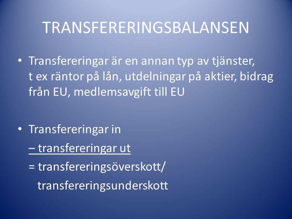 TRANSFERERINGSBALANSEN Transfereringar är en annan typ av tjänster, t ex räntor på lån, utdelningar på aktier, bidrag från EU, medlemsavgift till EU T