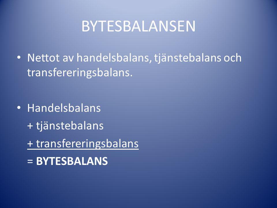 BYTESBALANSEN Nettot av handelsbalans, tjänstebalans och transfereringsbalans. Handelsbalans + tjänstebalans + transfereringsbalans = BYTESBALANS
